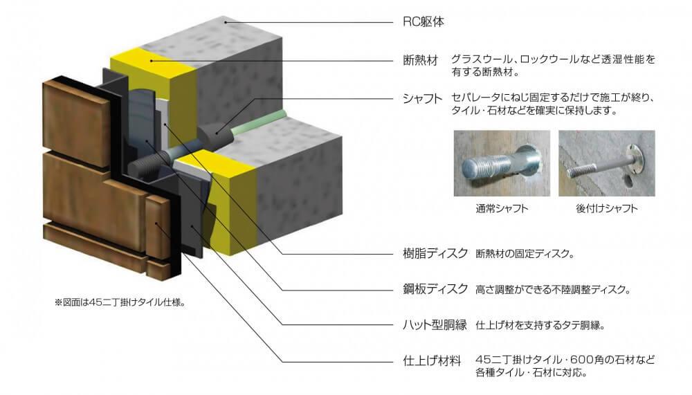 「豊かなデザイン性」と「経済性」を兼ね備えた外断熱システム